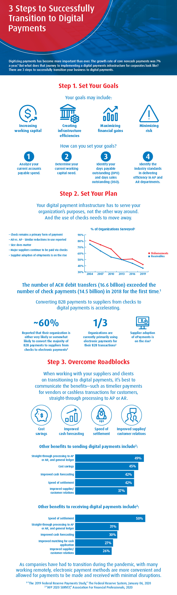 3 Steps to Successfully Transition to Digital Payments