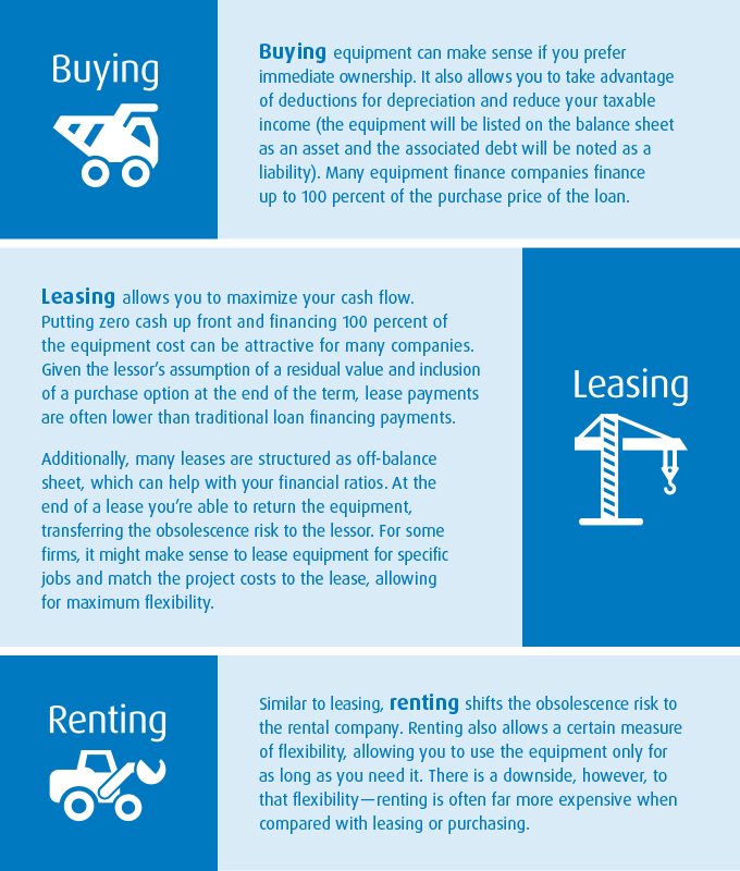 Lease Vs Rent >> Rent Lease Or Buy The Construction Firm S Dilemma Bmo