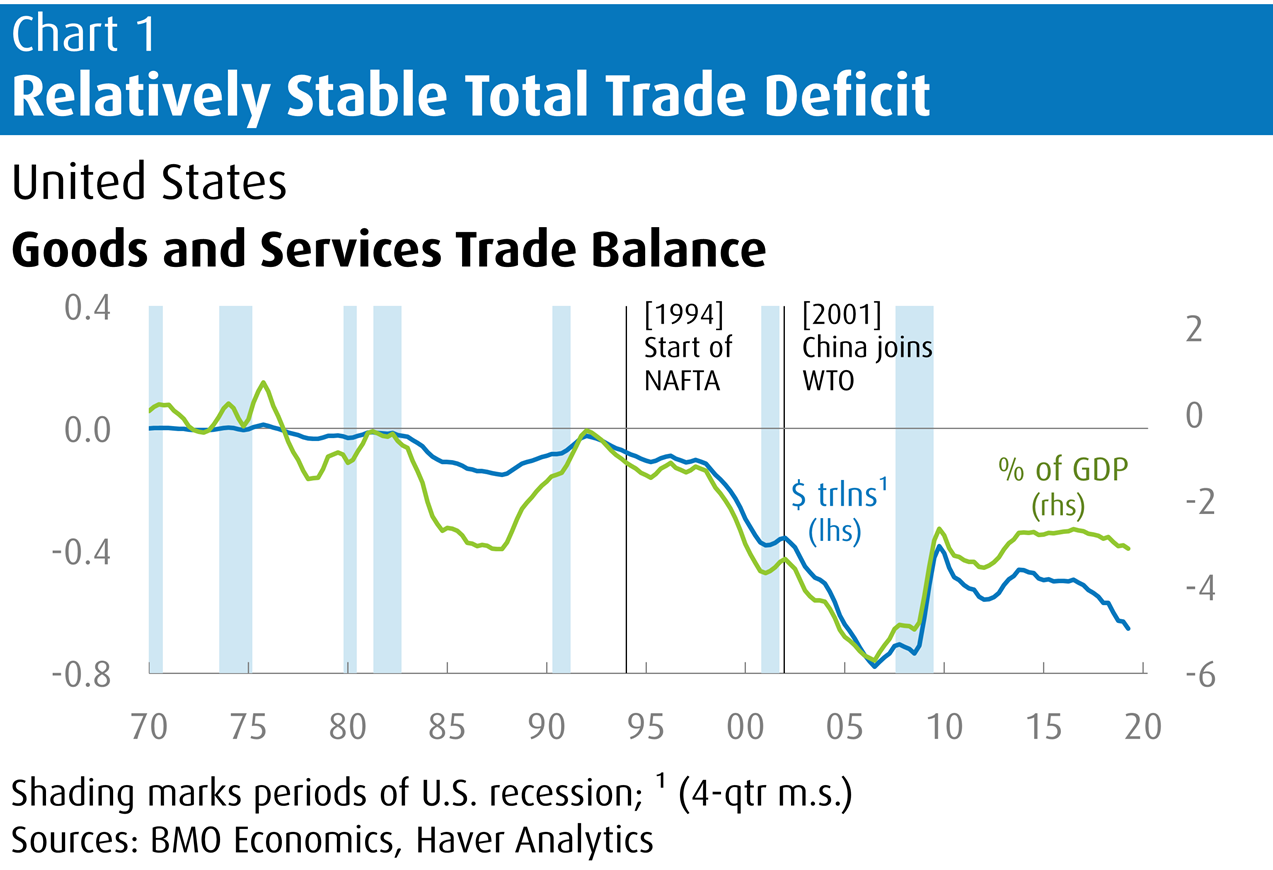 Relatively Stable Total Trade Deficit
