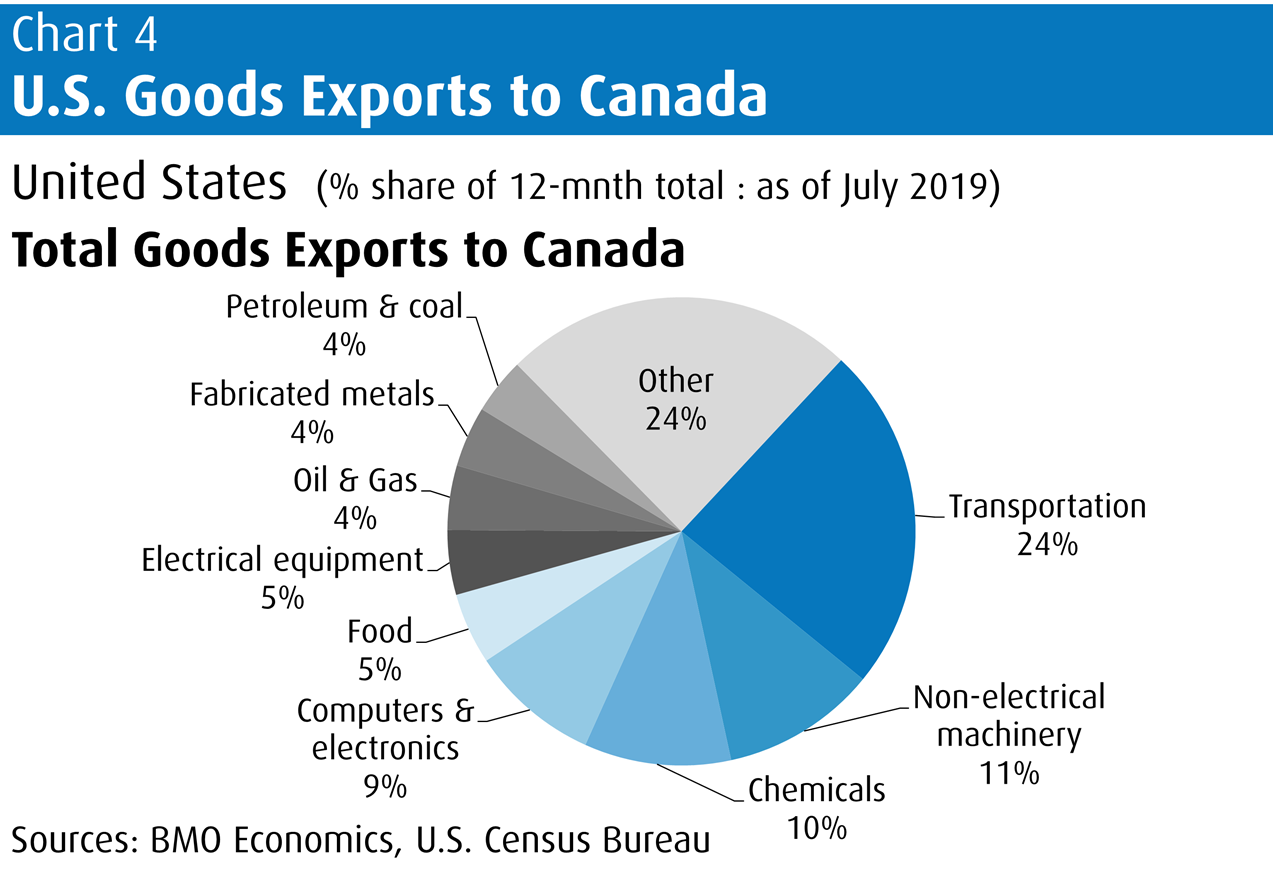 U.S. Goods Exports to Canada