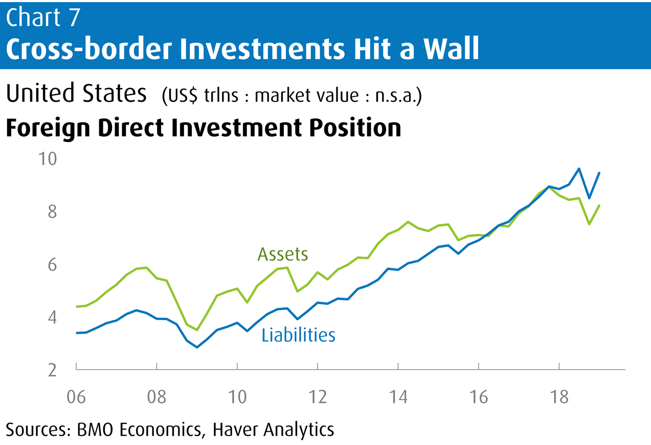 Cross-border Investments Hit a Wall