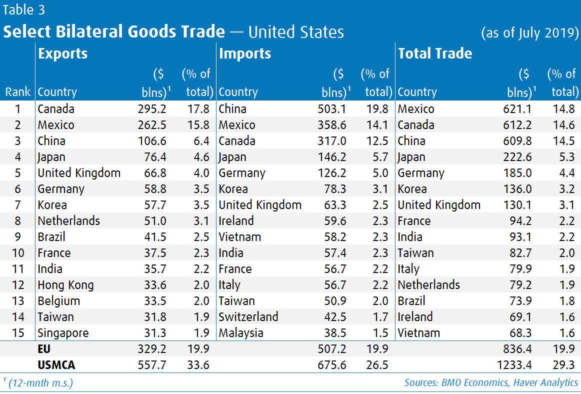 Select Bilateral Goods Trade