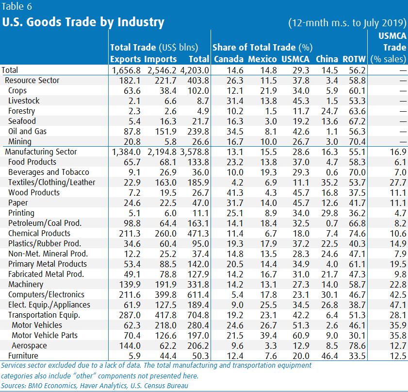 U.S. Goods Trade by Industry